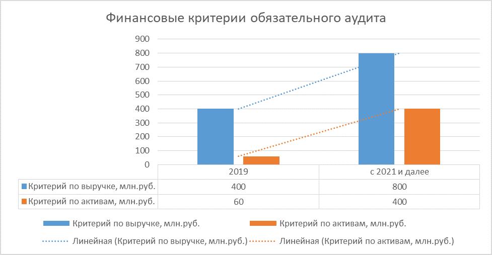 Анализ рынка аудиторских услуг в 2021 году